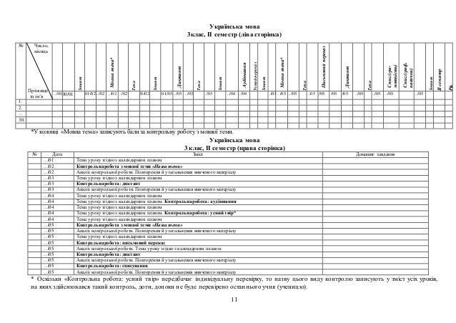 11 Українська мова 3клас, ІІ семестр (ліва сторінка) *У колонці «Мовна тема» записують бализа контрольну роботу з мовної т...