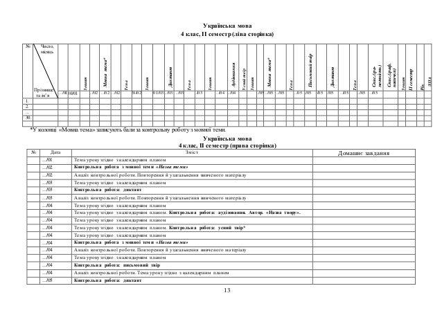 13 Українська мова 4 клас, ІІ семестр (ліва сторінка) *У колонці «Мовна тема» записують бализа контрольну роботу з мовної ...
