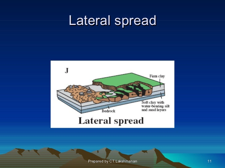 Lateral spread   Prepared by CT.Lakshmanan   11