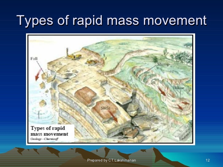 Types of rapid mass movement          Prepared by CT.Lakshmanan   12