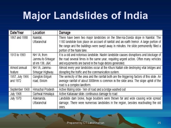 Major Landslides of India        Prepared by CT.Lakshmanan   25