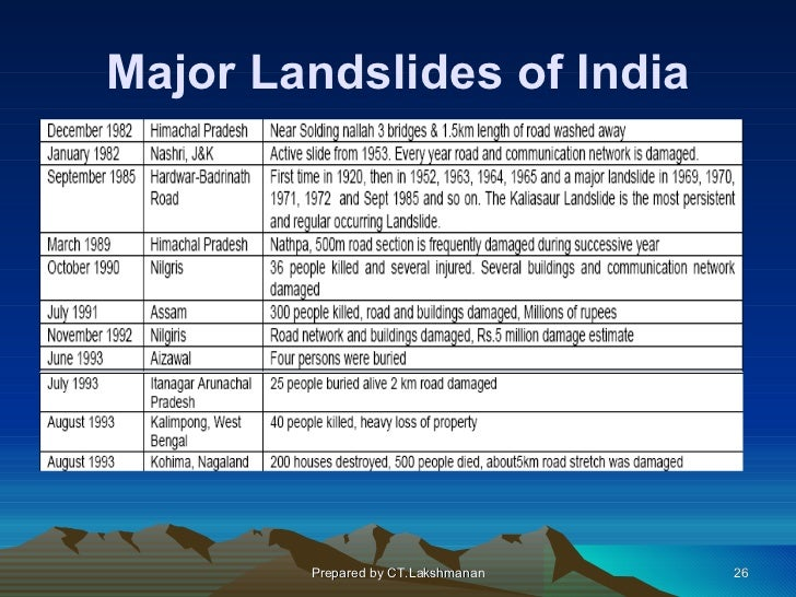 Major Landslides of India        Prepared by CT.Lakshmanan   26
