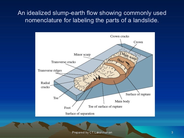 An idealized slump-earth flow showing commonly used  nomenclature for labeling the parts of a landslide.                  ...