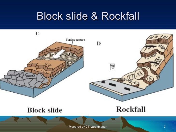Block slide & Rockfall      Prepared by CT.Lakshmanan   7