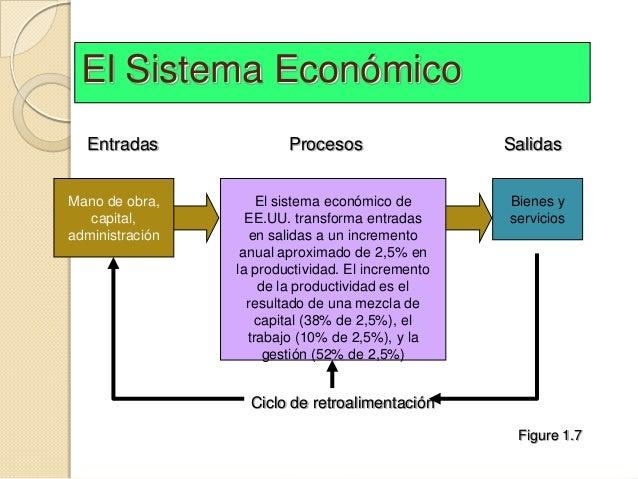 El Sistema Económico  Entradas               Procesos                  SalidasMano de obra,        El sistema económico de...