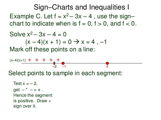 16 Sign Charts And Inequalities I