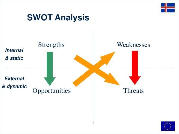 swot analysis of iceland What exactly is a swot analysis jason: the swot analysis stands for strengths, weaknesses, opportunities and threats strengths are anything that sets the business apart from the competition.