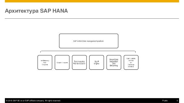 © 2015 SAP SE or an SAP affiliate company. All rights reserved. 5Public Архитектура SAP HANA