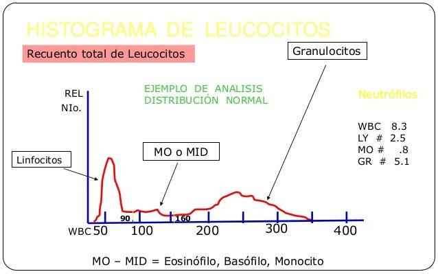 HISTOGRAMA DE LEUCOCITOS EBOOK
