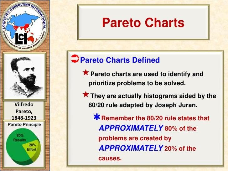Pareto Principle Explained
