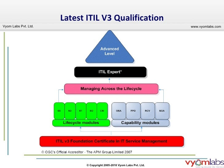 importance of it certification Awareness training should be part of every formal security plan if you don't already have them in place, now is the time to convince upper management of their importance (the importance of the policies.