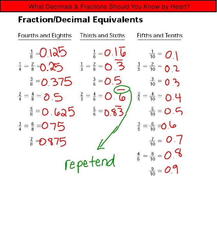 1 6 decimals for simple fractions