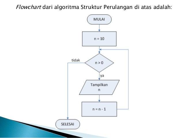 1 Adp Dasar Dasar Algoritma