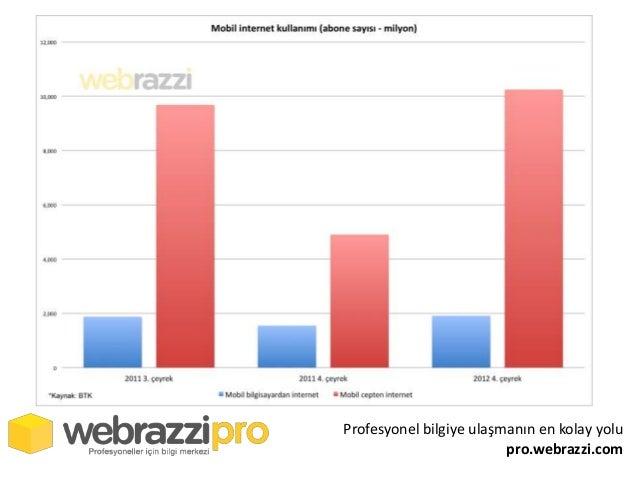 Profesyonel bilgiye ulaşmanın en kolay yolu                         pro.webrazzi.com