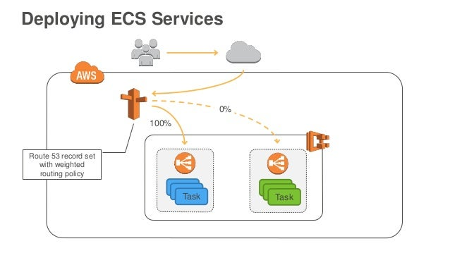 February 2016 Webinar Series Ec2 Container Service Deep Dive