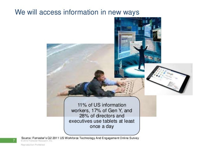 We will access information in new ways                                         11% of US information                      ...