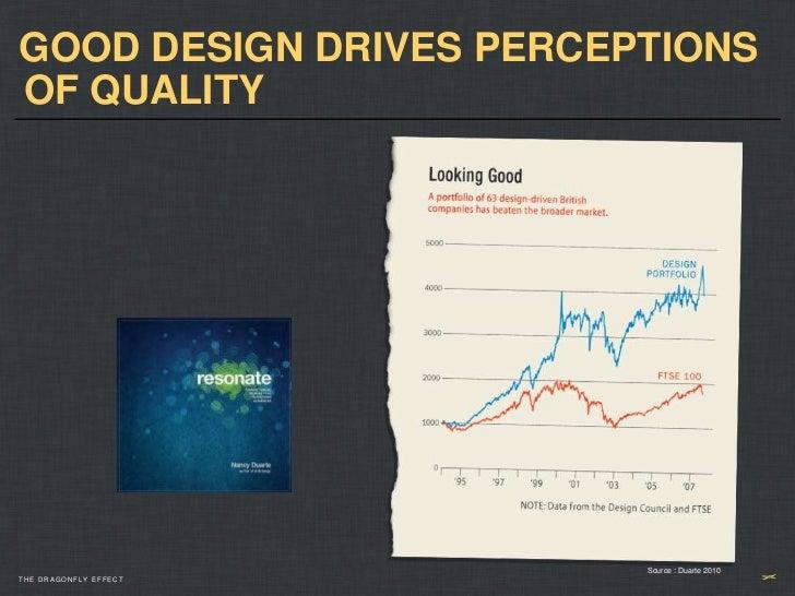 GOOD DESIGN DRIVES PERCEPTIONSOF QUALITY                         Source : Duarte 2010THE DRAGONFLY EFFECT