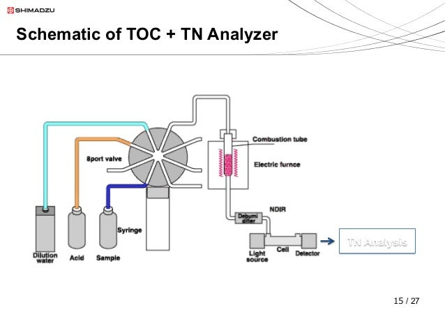 toc analyzer schematic pictures to pin on pinterest