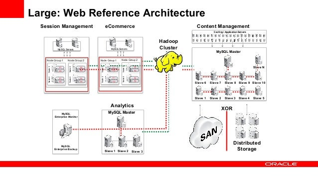 ... Analysis; 50. Large: Web Reference Architecture ...