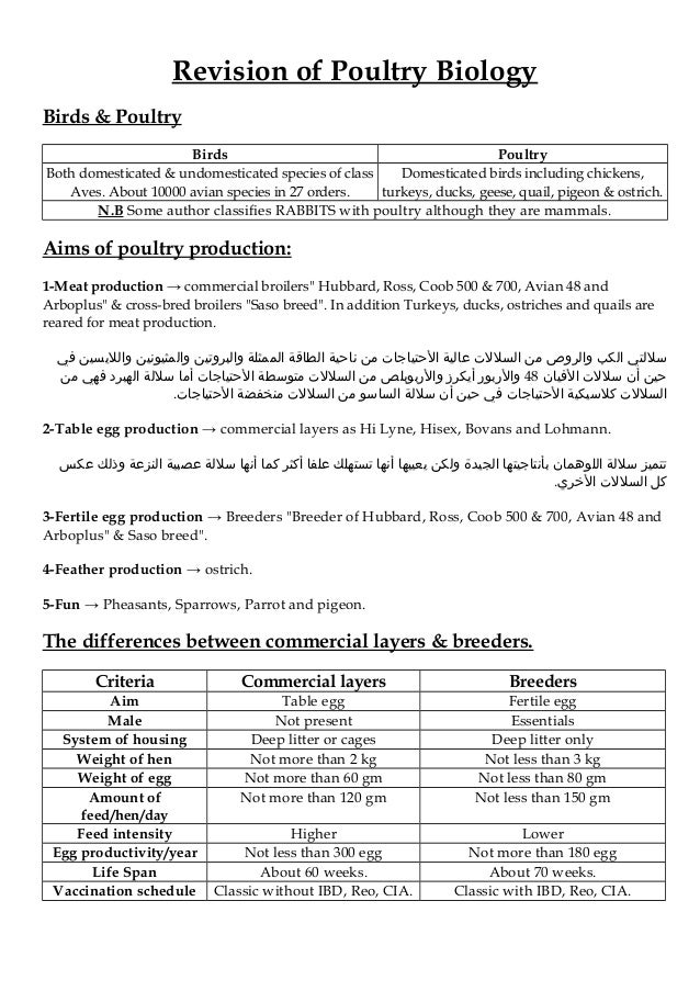 Revision of Poultry Biology Birds & Poultry PoultryBirds Domesticated birds including chickens, turkeys, ducks, geese, qua...