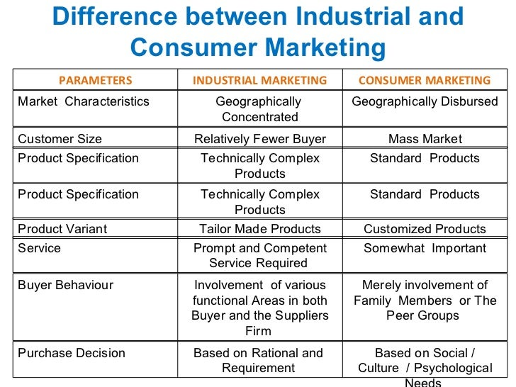 Difference Between Customer and Consumer (with Comparison ...