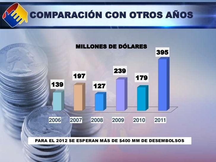 COMPARACIÓN CON OTROS AÑOS              MILLONES DE DÓLARES                                           395                 ...