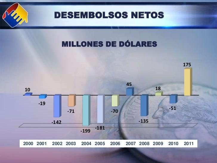 DESEMBOLSOS NETOS                   MILLONES DE DÓLARES                                                                   ...