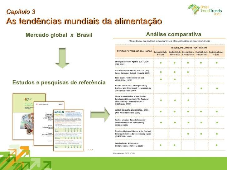 Mercado global  x   Brasil Estudos e pesquisas de referência Capítulo 3 As tendências mundiais da alimentação … Análise co...