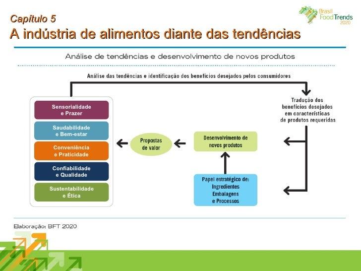 Capítulo 5 A indústria de alimentos diante das tendências Sensorialidade e Prazer Saudabilidade e Bem-estar Conveniência e...