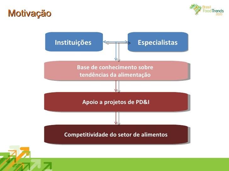 Motivação Especialistas Instituições  Base de conhecimento sobre  tendências da alimentação   Apoio a projetos de PD&I Com...