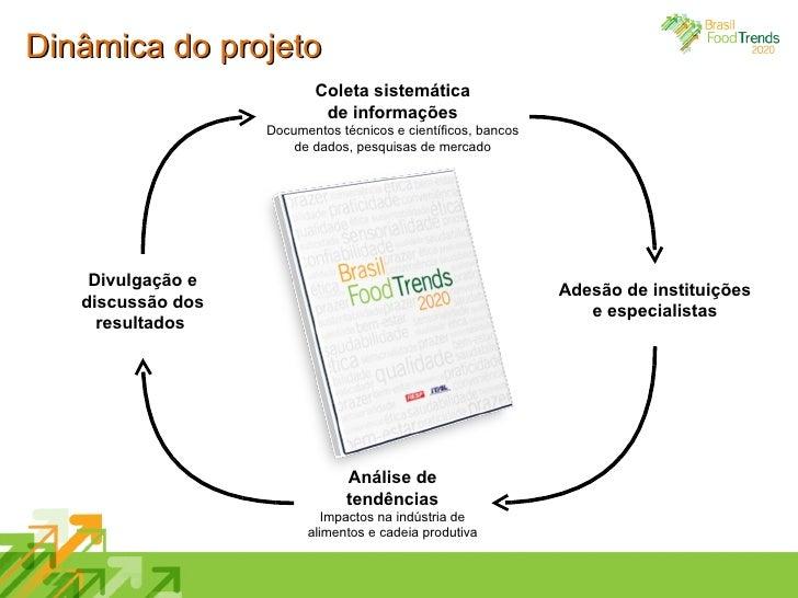 Dinâmica do projeto Coleta sistemática de informações Documentos técnicos e científicos, bancos de dados, pesquisas de mer...