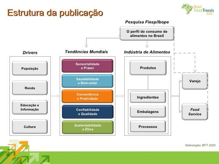 Estrutura da publicação Drivers Tendências Mundiais Indústria de Alimentos Pesquisa Fiesp/Ibope Elaboração: BFT 2020 Senso...