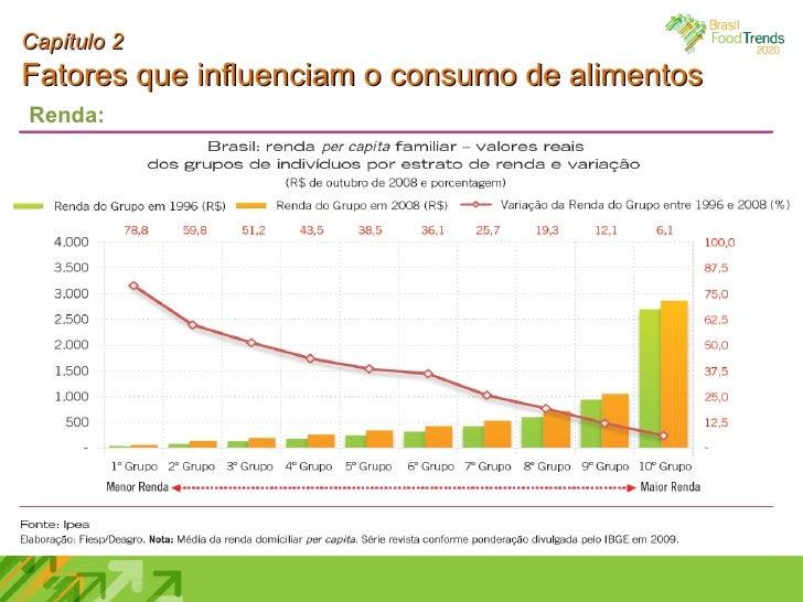 Capítulo 2 Fatores que influenciam o consumo de alimentos Renda: