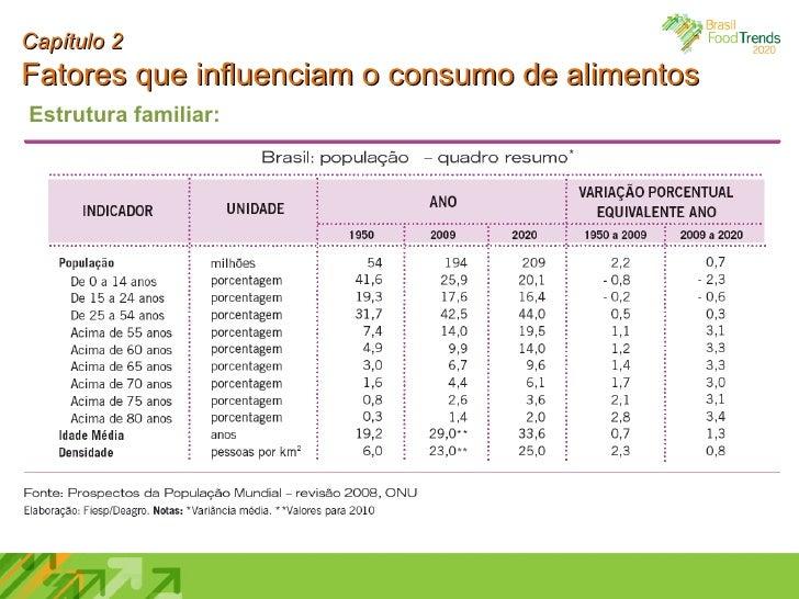 Capítulo 2 Fatores que influenciam o consumo de alimentos Estrutura familiar: