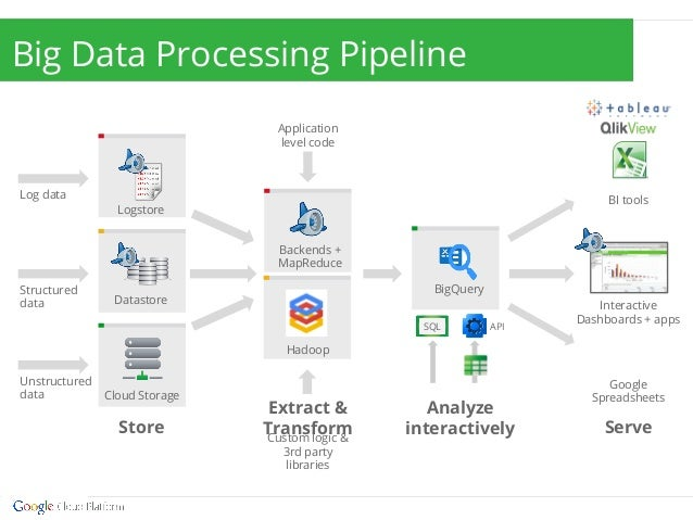 big data analytics with google cloud platform