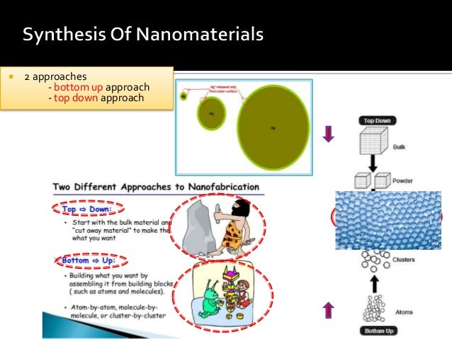 silver nanoparticle synthesis thesis Synthesis and analysis of silver/gold nanoparticles shelby hatch and george schatz northwestern university, evanston, il 60208 background all physical and chemical properties are size dependent, and the properties of materials.