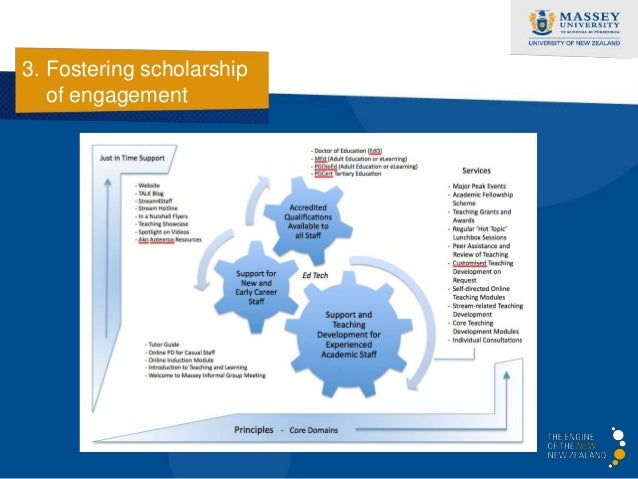 3. Fostering scholarship   of engagement  • Consultations                  Profession  • Quick Reference Guides           ...