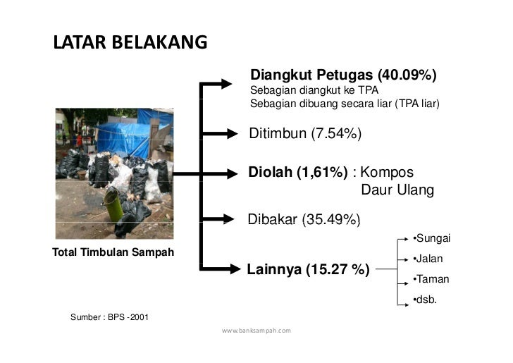 LATARBELAKANG                               Diangkut Petugas (40.09%)                               Sebagian diangkut ke...