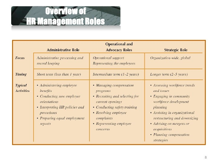 changing nature of human resource management Human resource management is the organizational function that deals with issues related to people such as compensation, hiring, performance management, organization development, safety, wellness, benefits, employee motivation, communication, administration, and training.
