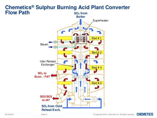 Sulphuric Acid Plant Converter Replacement Projects - Chemetics - CO…