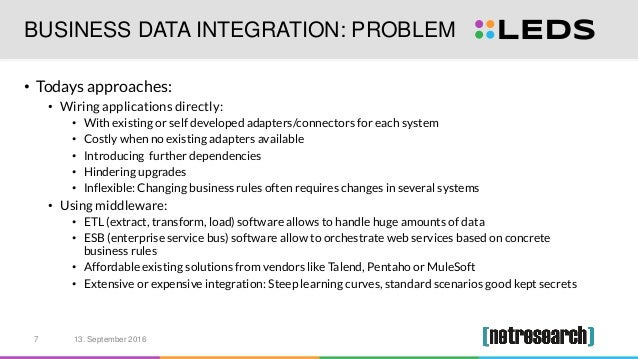 BUSINESS DATA INTEGRATION: PROBLEM • Todays approaches: • Wiring applications directly: • With existing or self developed ...