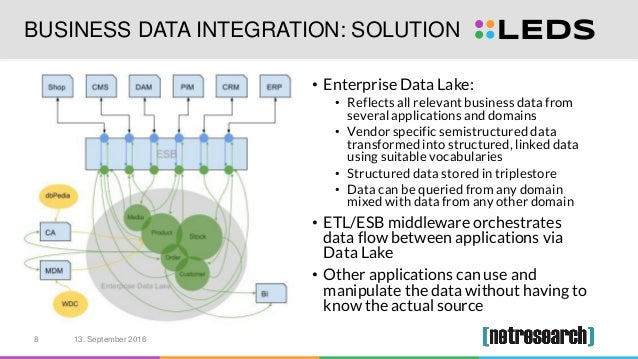 BUSINESS DATA INTEGRATION: SOLUTION • Enterprise Data Lake: • Reflects all relevant business data from several application...