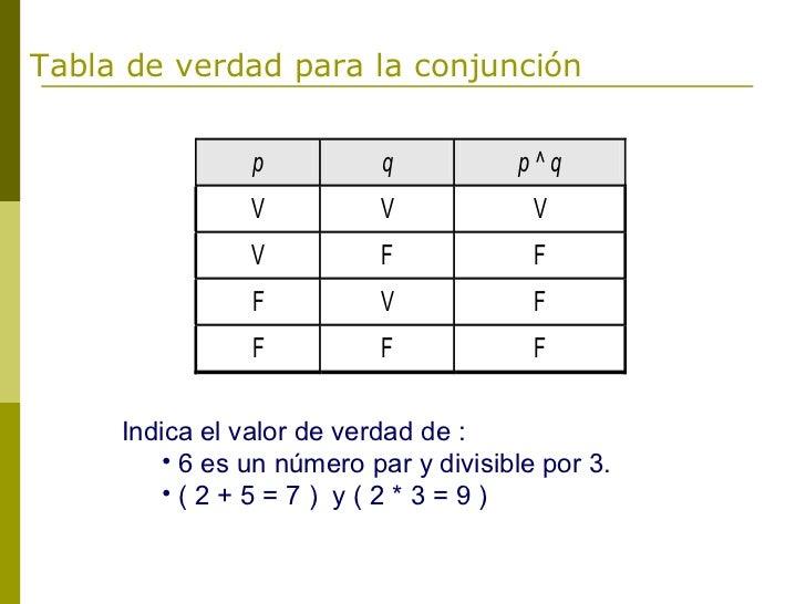 Tabla de verdad para la conjunción                p          q           p^q                V          V            V     ...