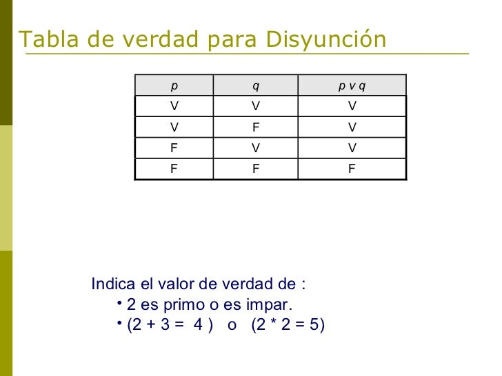 Tabla de verdad para Disyunción                p          q            pvq                V          V             V      ...