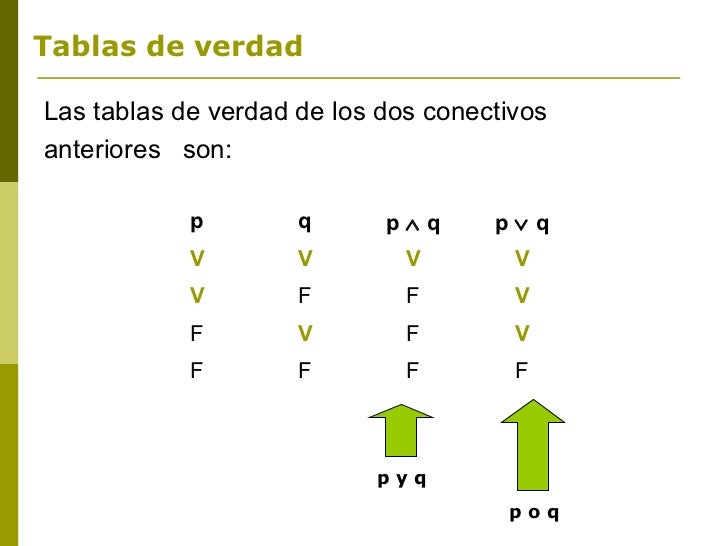 Tablas de verdadLas tablas de verdad de los dos conectivosanteriores son:            p        q      p∧q      p∨q         ...