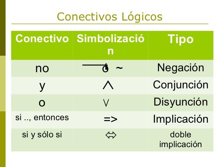 Conectivos LógicosConectivo Simbolizació          Tipo               n     no           ¬ó   ~    Negación      y         ...