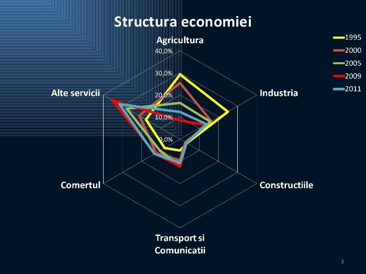 Climatul Investiţional al Republicii Moldova Slide 3