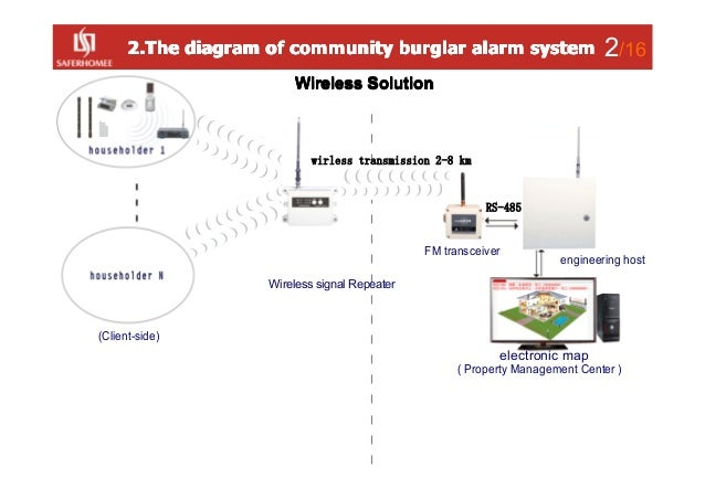 community burglar alarm system Slide 3