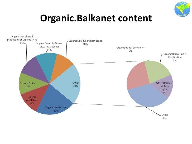Organic.Balkanet content