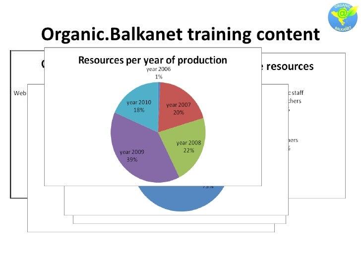 Organic.Balkanet training content